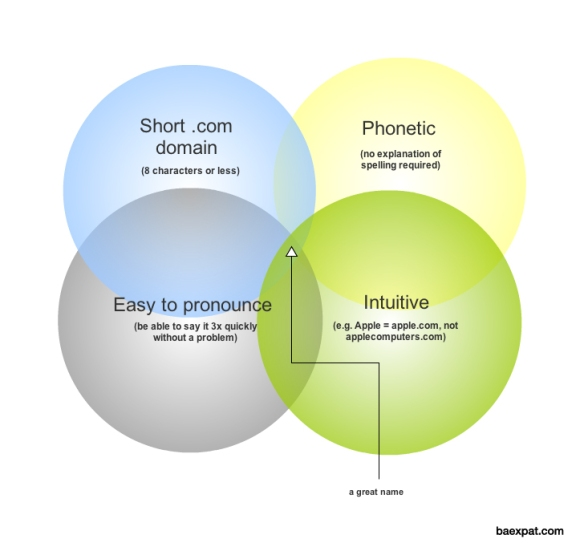 Venn Diagram for Startup Naming